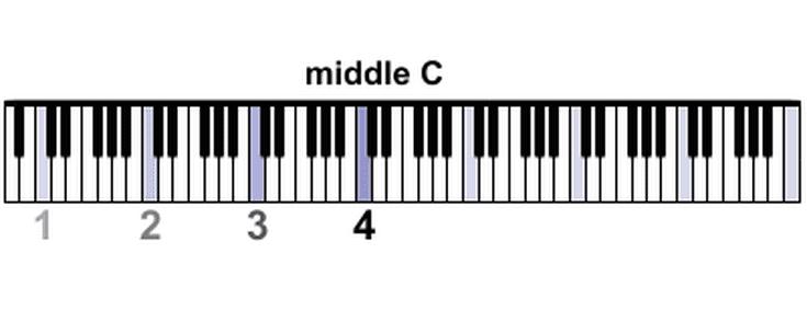 middle-C_88-key-56a72cfa5f9b58b7d0e796a6
