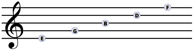 Treble Clef Line Notes