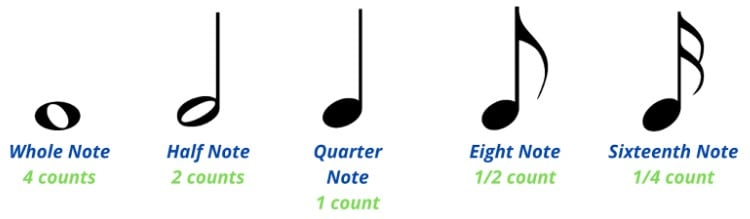 different types of notes