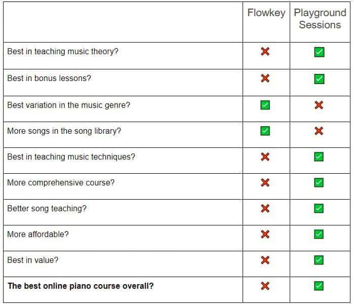 Flowkey vs Playground Sessions Comparison