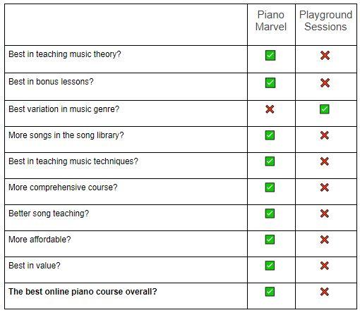 Playground Sessions vs Piano Marvel Comparison